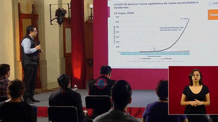 México se ubica en el cuarto lugar de los países con más muertes en un día por Covid-19; ya hay más de 62 mil casos