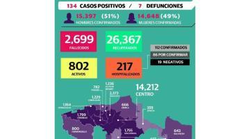 Rebasa Tabasco los 30 mil casos de COVID-19