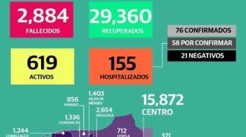 Reporta Salud 71 nuevos casos positivos y 2 defunciones en Tabasco por Covid-19