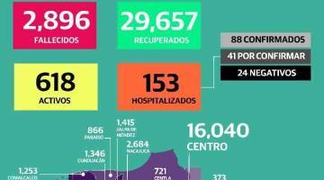 Reporta Salud 2 defunciones y 70 nuevos casos de Covid-19 en Tabasco en 24 horas