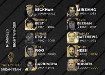 CR7, Messi, Figo, Kruyff y Ronaldo, entre los nominados para el ´Dream Team´ de la historia