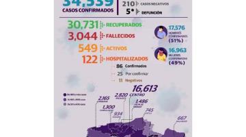 Suman 122 hospitalizados por enfermedades no respiratorias en Tabasco