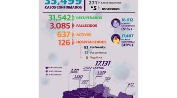 Reporta Tabasco 5 defunciones y 80 nuevos casos positivos de Covid-19