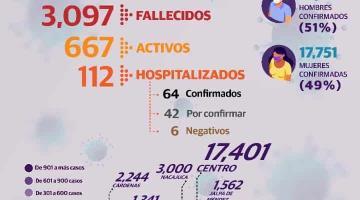 Tiene Tabasco 35 mil 994 casos positivos y 3 mil 97 decesos por COVID-19