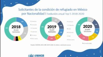 Reporta ACNUR más de 32 mil solicitudes de asilo en México pese a pandemia de Covid-19