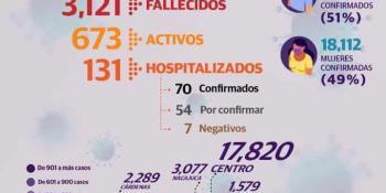 Acumula Tabasco 36 mil 695 casos confirmados y 3 mil 121 defunciones por Covid-19