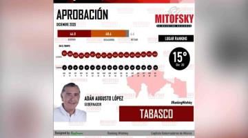 Adán Augusto, entre los 15 gobernadores mejor aprobados de México, según Mitofsky